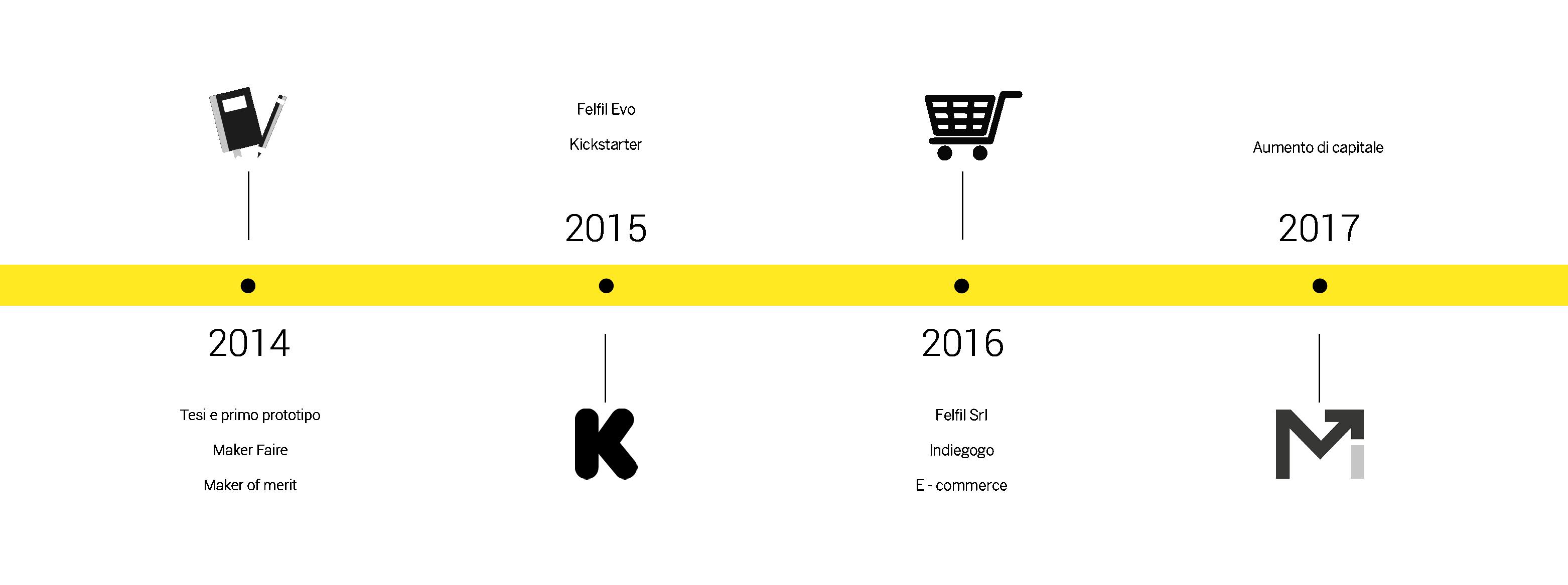 Timeline startup Felfil Srl