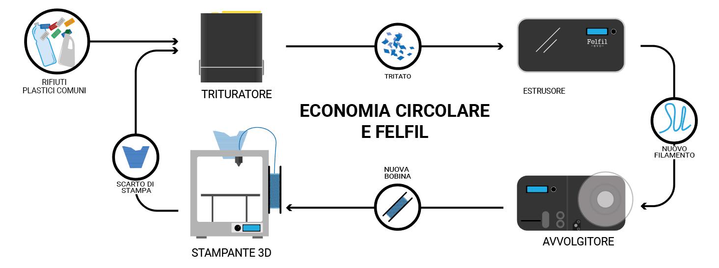 economia circolare riciclare gli scarti stampa 3d con felfil